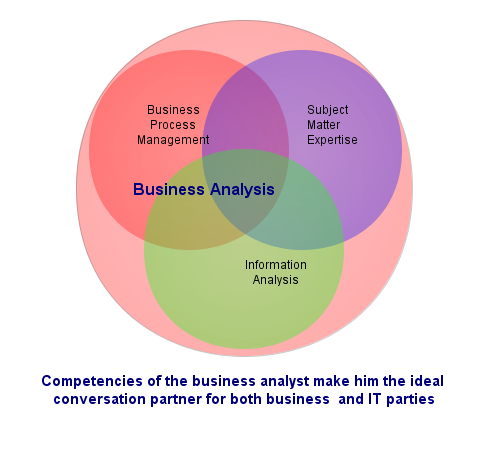 business analysis desc图片