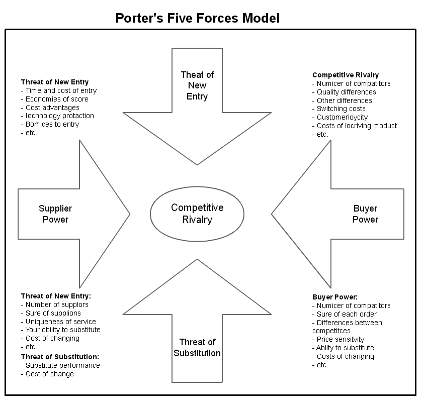 Porter 39 s five forces model cynthia hayes uncategorized for Porter five forces template word