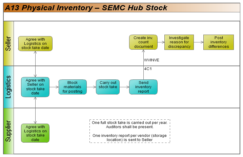 A13 Physical Inventory  U2013 Hub Stock Process