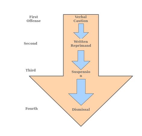 Diagram Of Progressive Discipline Wiring Diagrams For