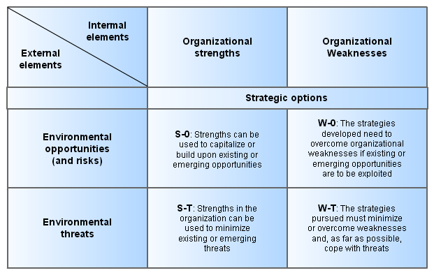 hyper market swot The impact of intellectual capital on swot analysis among jordanian banking industry  the hyper competition in the business market around the globe.