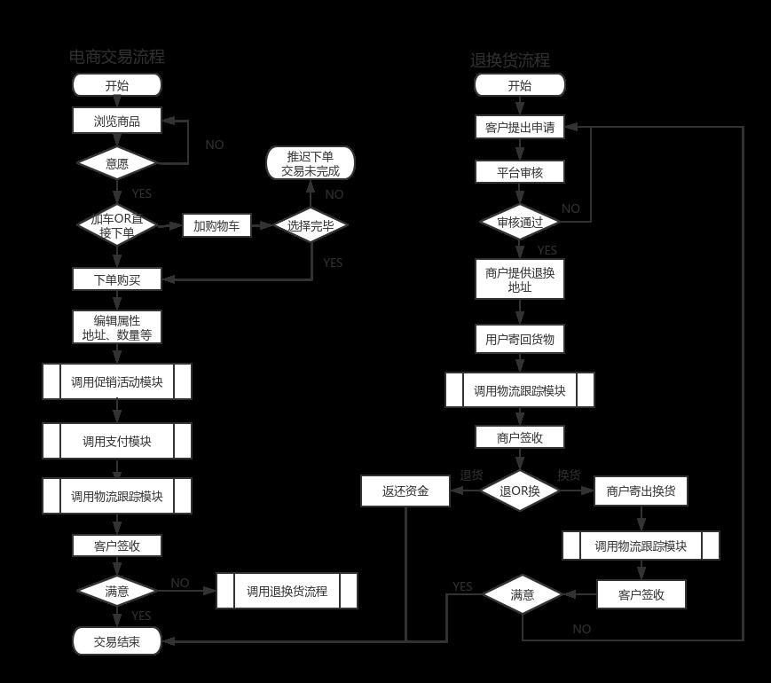 销售流程——4产品介绍图片