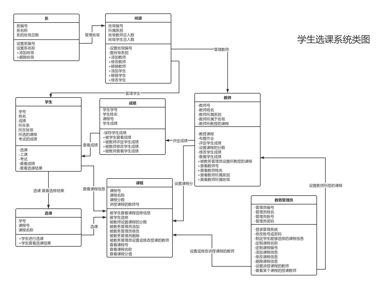 学生选课系统类图