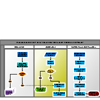 Planning and review of internal controls audit process flowchart