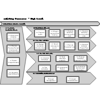 Marketing Processes - High Level
