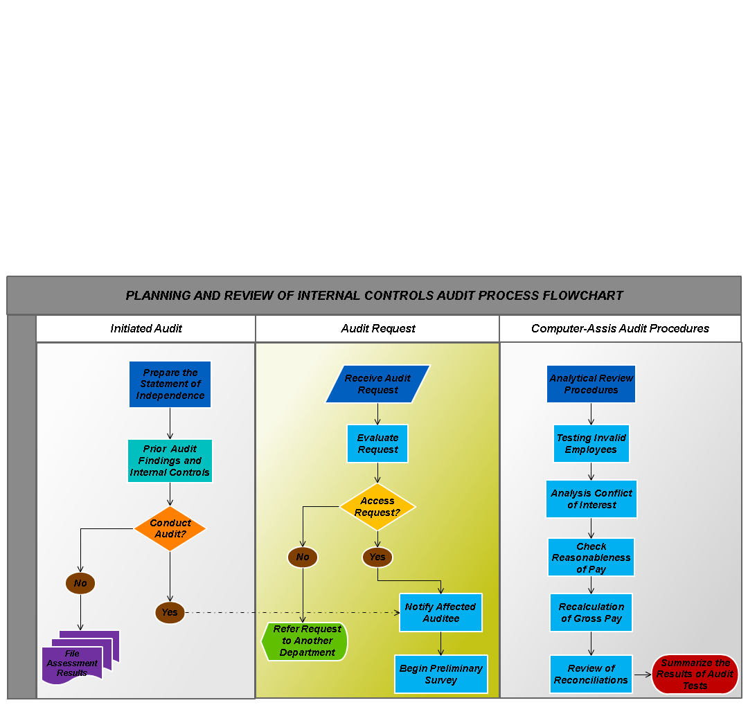 Planning and review of internal controls audit process ...